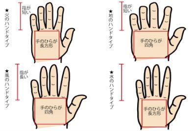 【エレメント手相】手のひらの形×指の長さでわかる手相属性