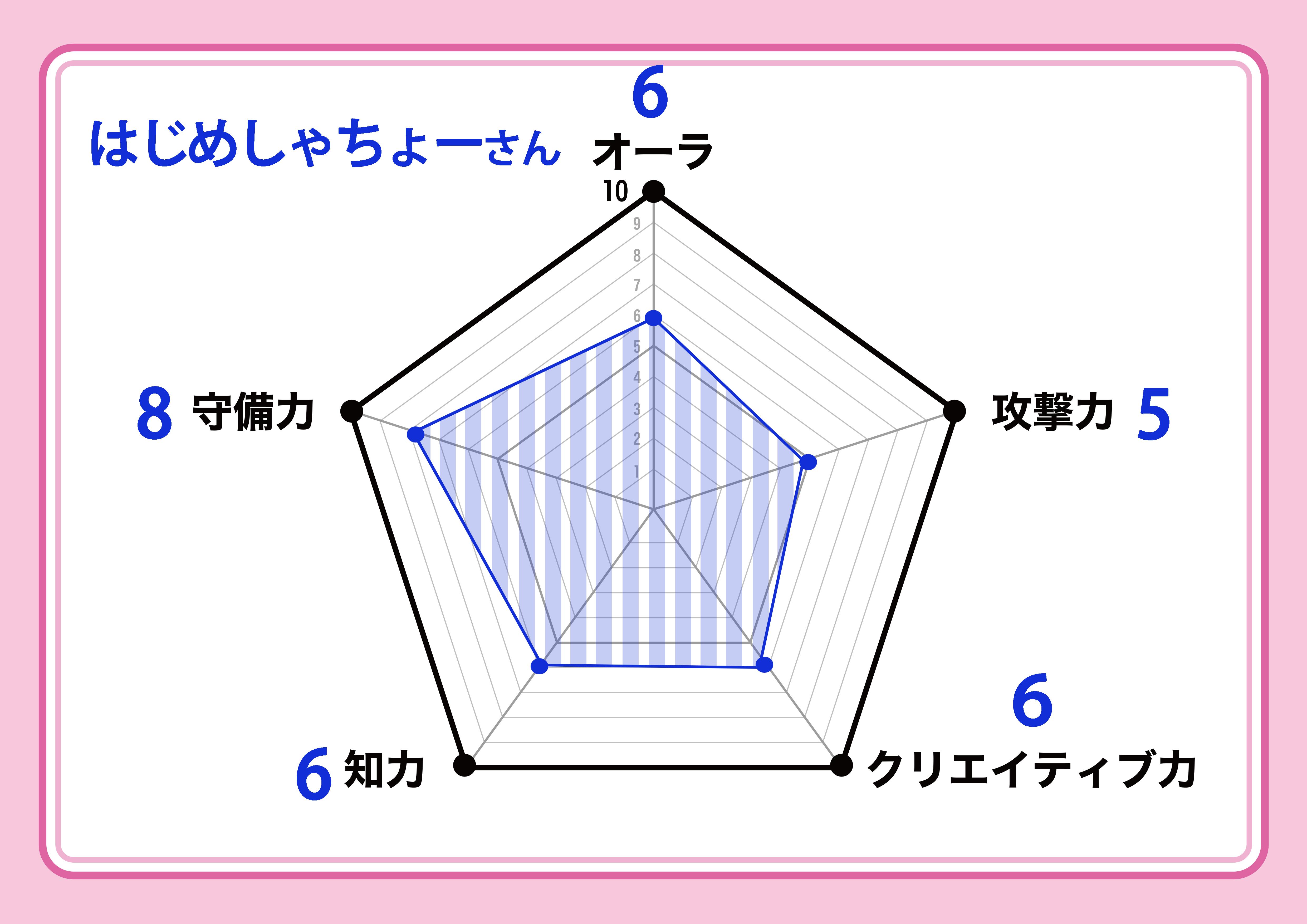 hajime_chart