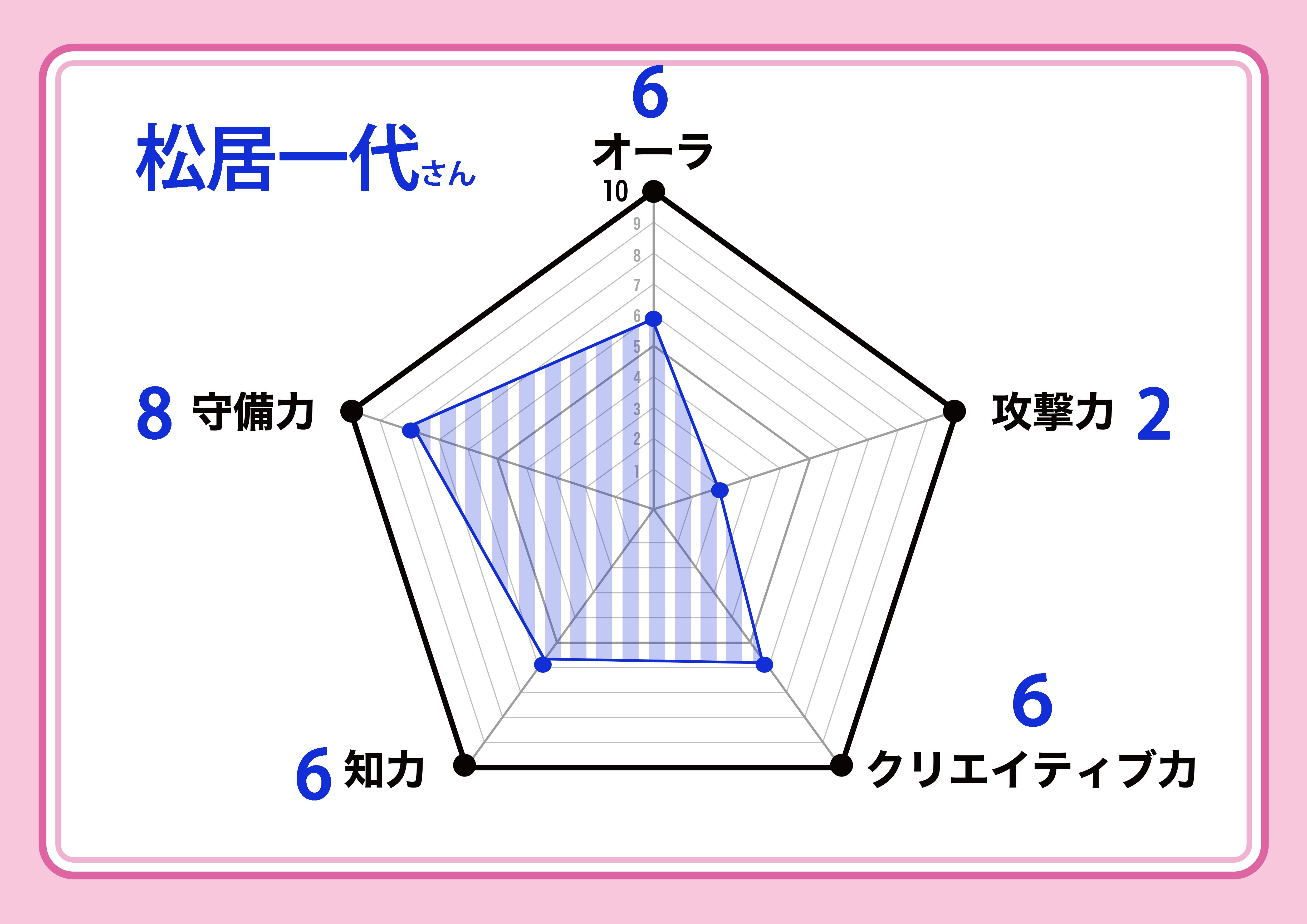 kazuyo_chart