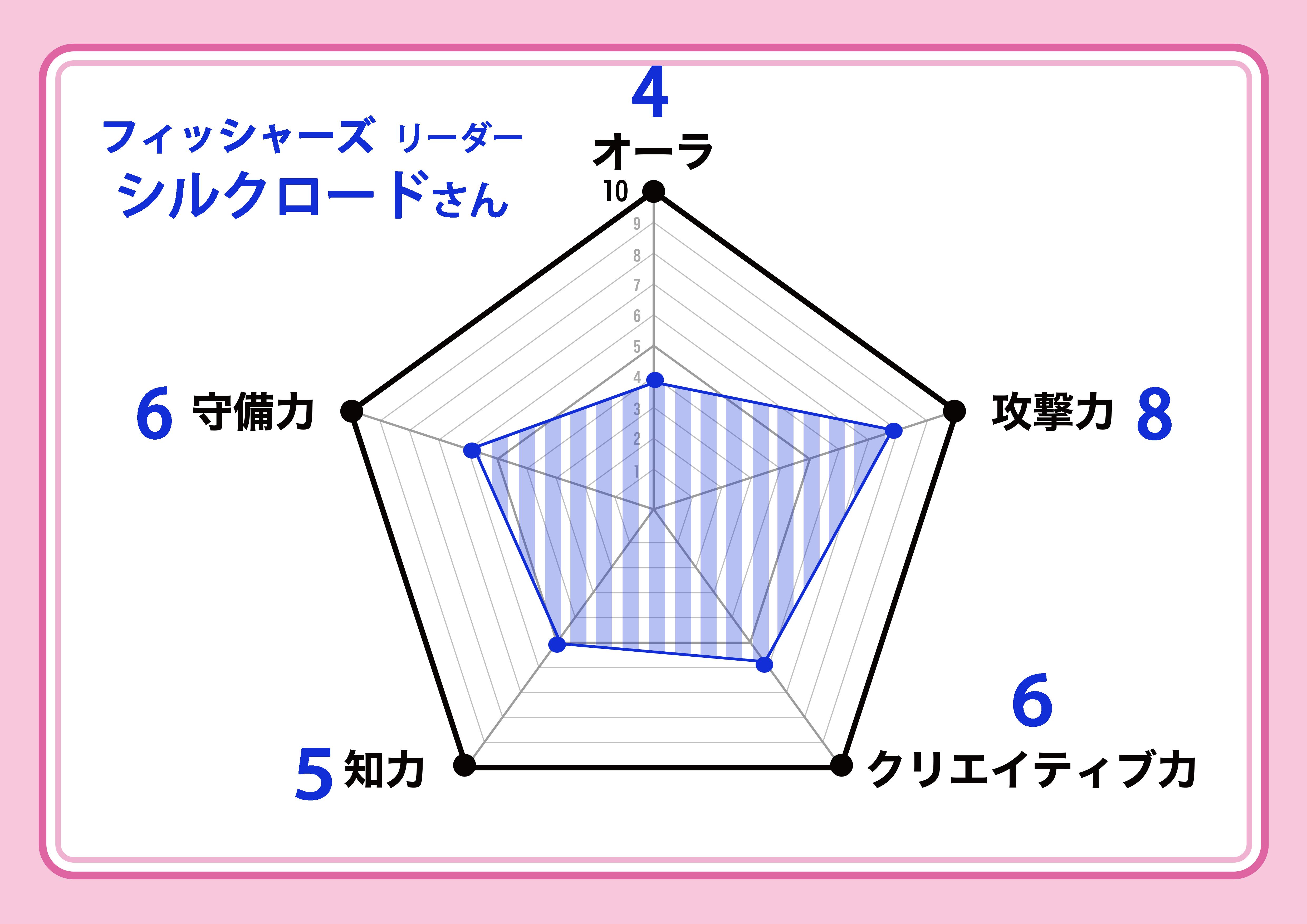 silk_chart