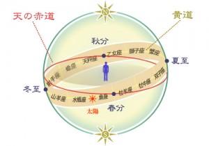 西洋占星術とは